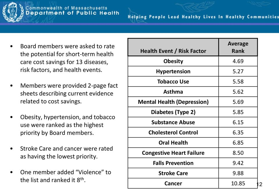 Stroke Care and cancer were rated as having the lowest priority. One member added Violence to the list and ranked it 8 th. Health Event / Risk Factor Average Rank Obesity 4.