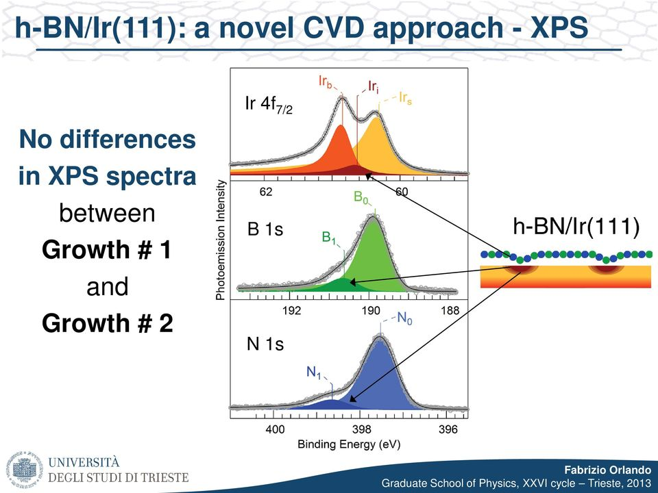 differences in XPS spectra