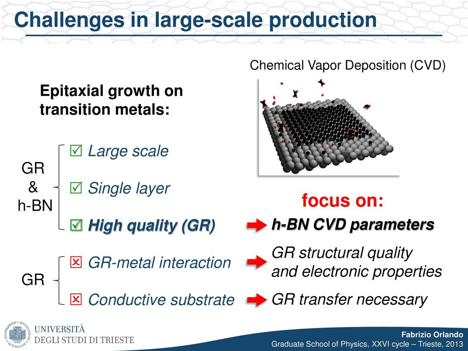 quality (GR) GR-metal interaction Conductive substrate focus on: h-bn CVD