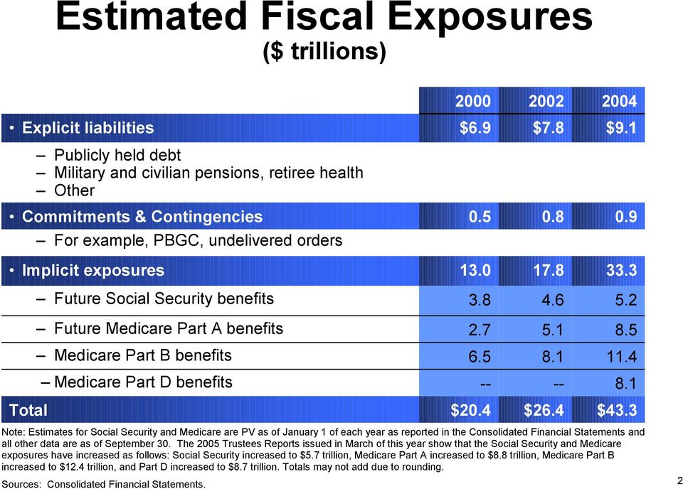 3 Note: Estimates for Social Security and Medicare are PV as of January 1 of each year as reported in the Consolidated Financial Statements and all other data are as of September 3.