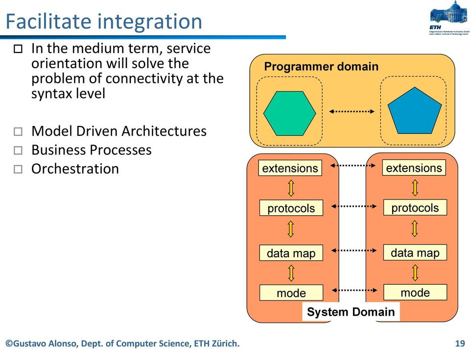 Orchestration Programmer domain extensions extensions protocols protocols data map