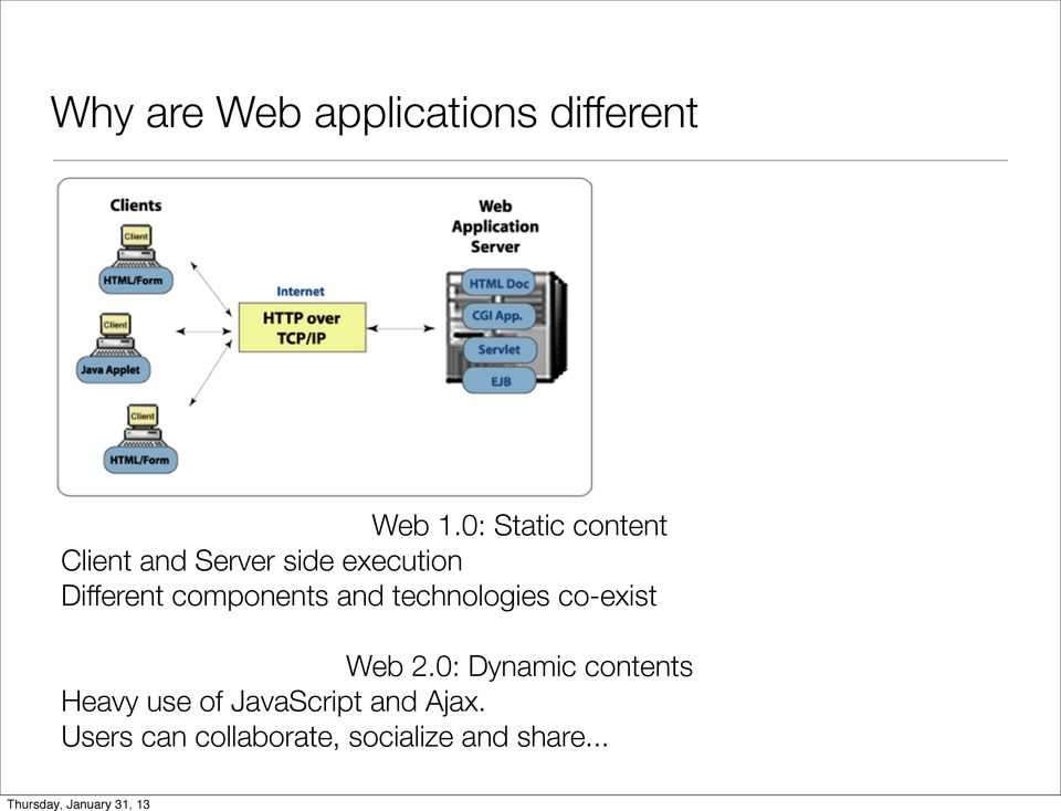 components and technologies co-exist Web 2.