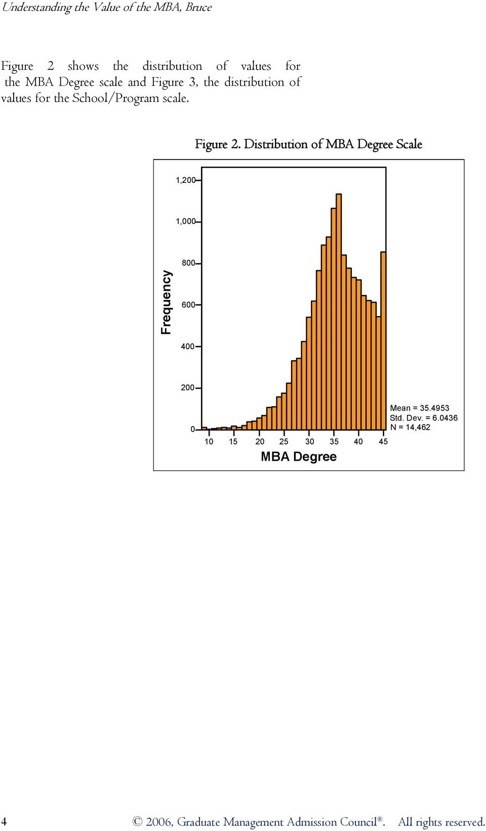 Distribution of MBA Degree Scale 1,200 1,000 800 Frequency 600 400 200 0 10 15 20 25 30 35