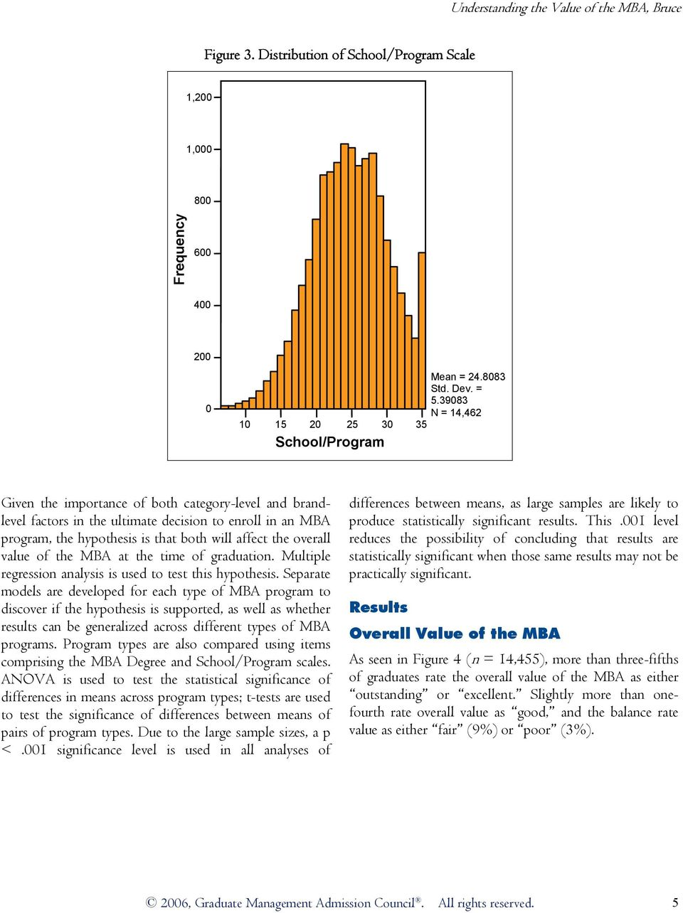 the MBA at the time of graduation. Multiple regression analysis is used to test this hypothesis.