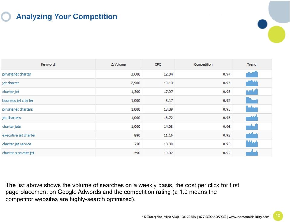 placement on Google Adwords and the competition rating (a 1.