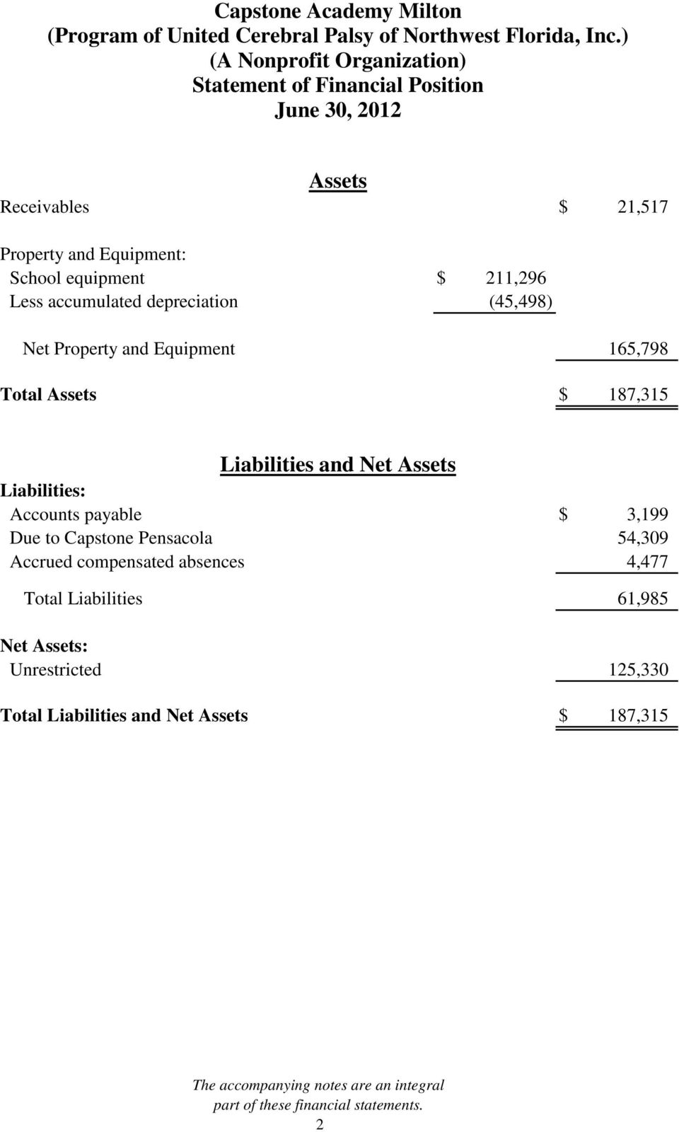 payable $ 3,199 Due to Capstone Pensacola 54,309 Accrued compensated absences 4,477 Total Liabilities 61,985 Net Assets: