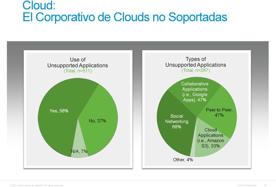 Unsupported Applications (Total, n=287) 2011 Cisco