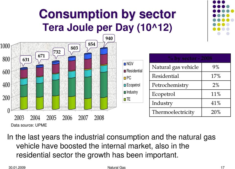 In the last years the industrial consumption and the natural gas vehicle have boosted the internal market, also in the