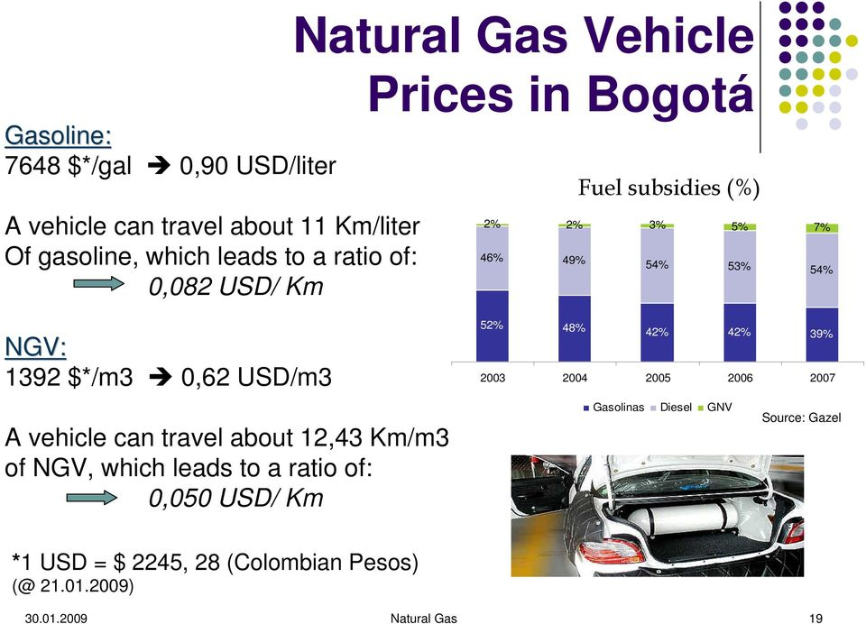 USD/m3 A vehicle can travel about 12,43 Km/m3 of NGV, which leads to a ratio of: 0,050 USD/ Km 52% 48% 42% 42% 39% 2003