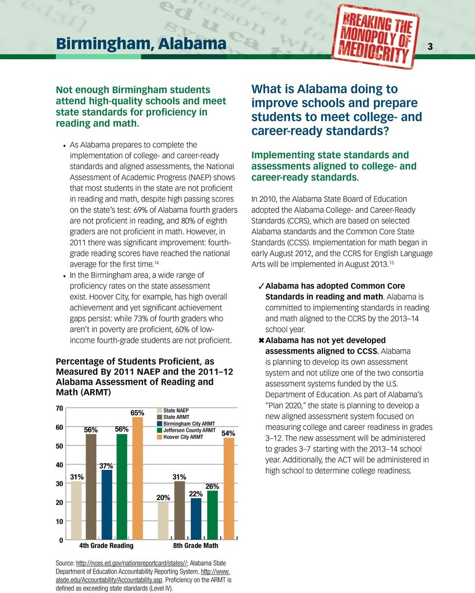 state are not proficient in reading and math, despite high passing scores on the state s test: 69% of Alabama fourth graders are not proficient in reading, and 80% of eighth graders are not