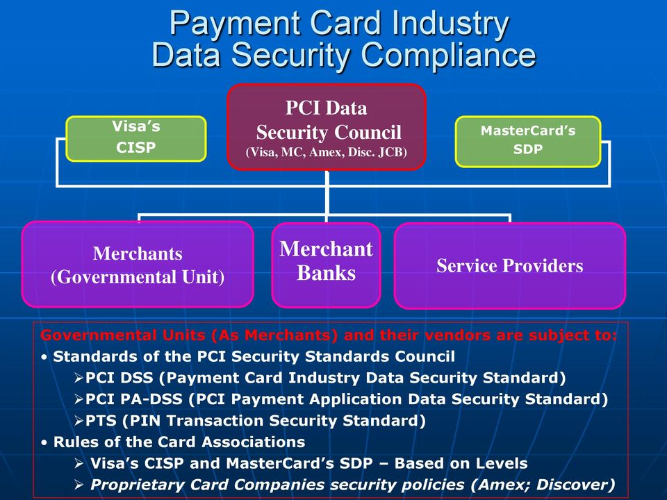 to: Standards of the PCI Security Standards Council PCI DSS (Payment Card Industry Data Security Standard) PCI PA-DSS (PCI Payment Application Data