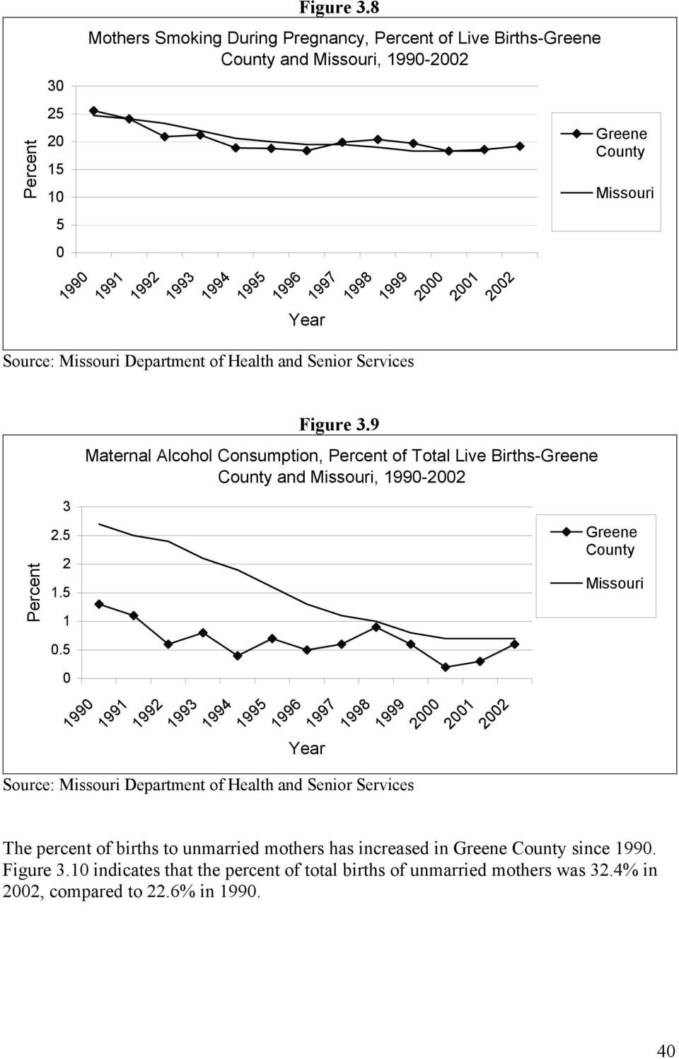 1998 1999 2 21 22 3 9 Maternal Alcohol Consumption, of Total Live Births- and, 199-22 2.5 2 1.5 1.