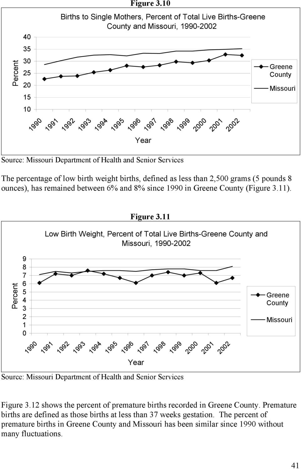 weight births, defined as less than 2,5 grams (5 pounds 8 ounces), has remained between 6% and 8% since 199 in (11).