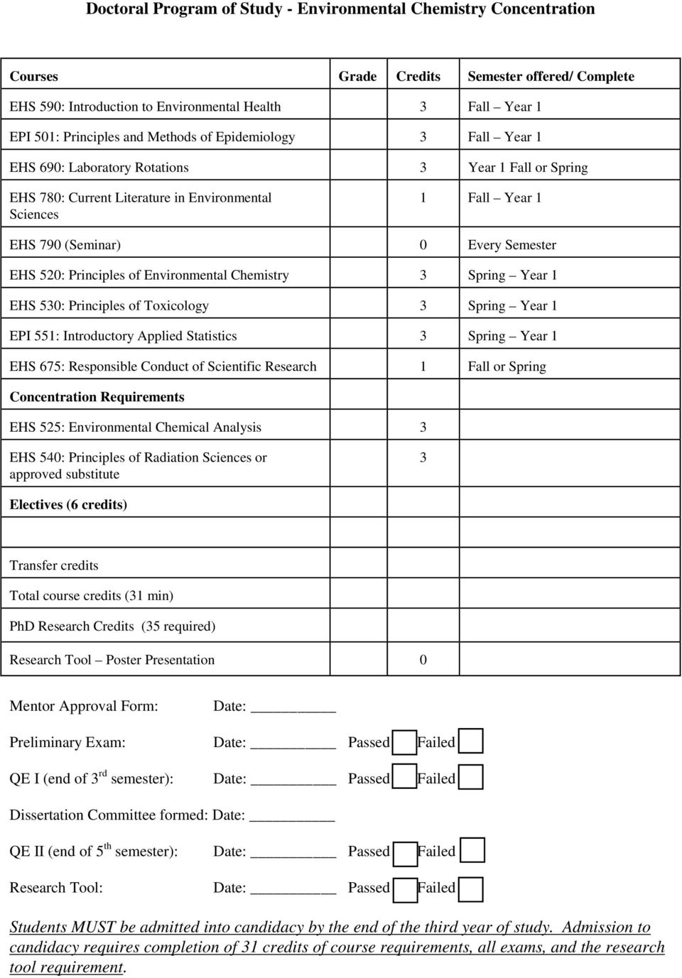 520: Principles of Environmental Chemistry 3 Spring Year 1 EHS 530: Principles of Toxicology 3 Spring Year 1 EPI 551: Introductory Applied Statistics 3 Spring Year 1 EHS 675: Responsible Conduct of