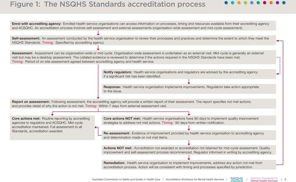 Self-assessment: An assessment conducted by the health service organisation to review their processes and practices and determine the extent to which they meet the NSQHS Standards.