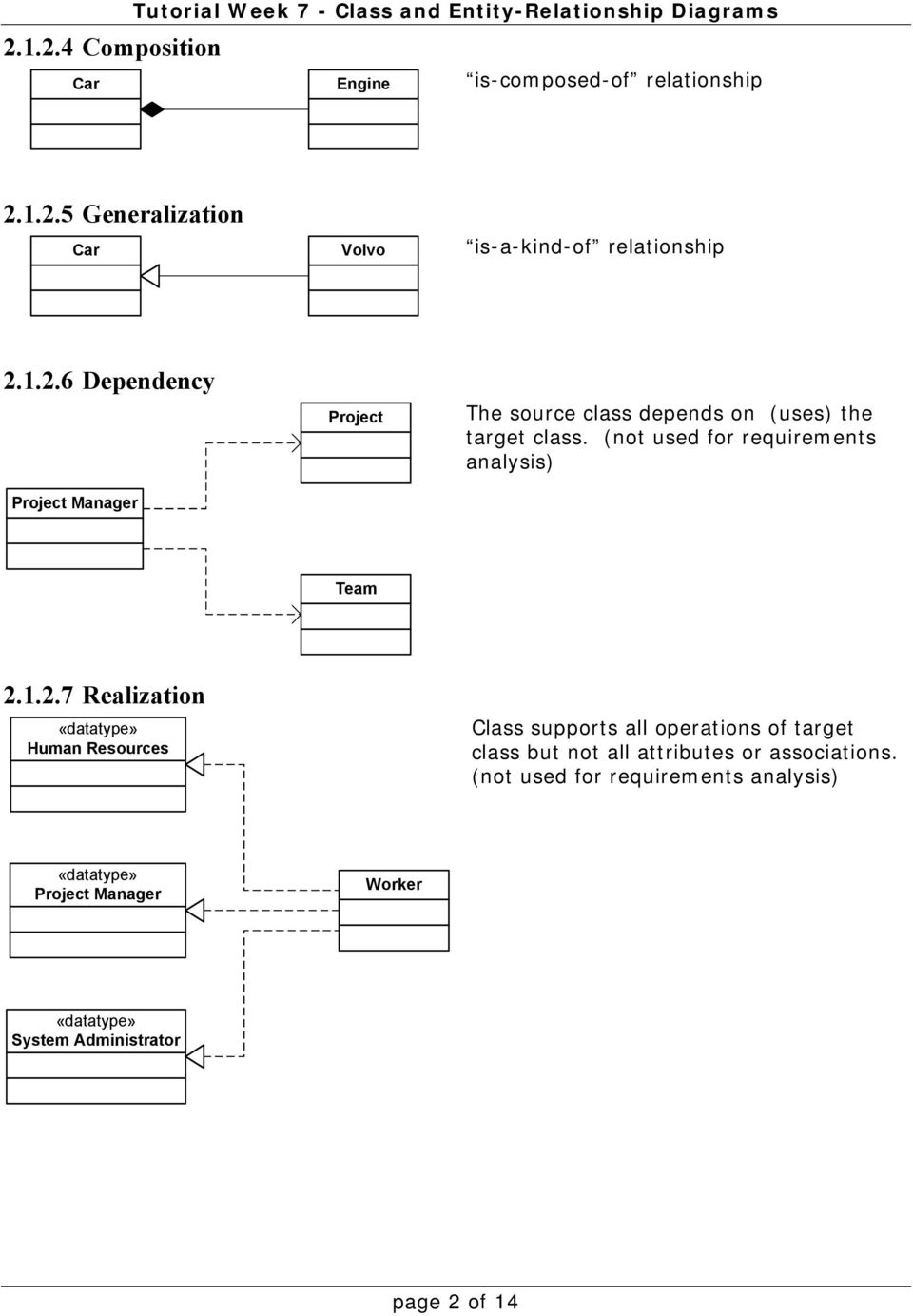 (not used for requirements analysis) «datatype» Project Manager Worker «datatype» System Administrator page 2 of 14