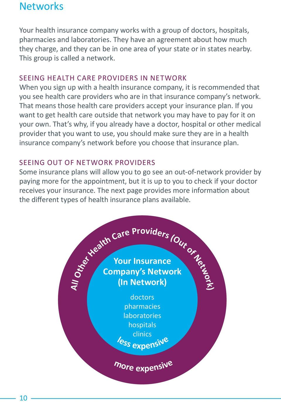 SEEING HEALTH CARE PROVIDERS IN NETWORK When you sign up with a health insurance company, it is recommended that you see health care providers who are in that insurance company s network.