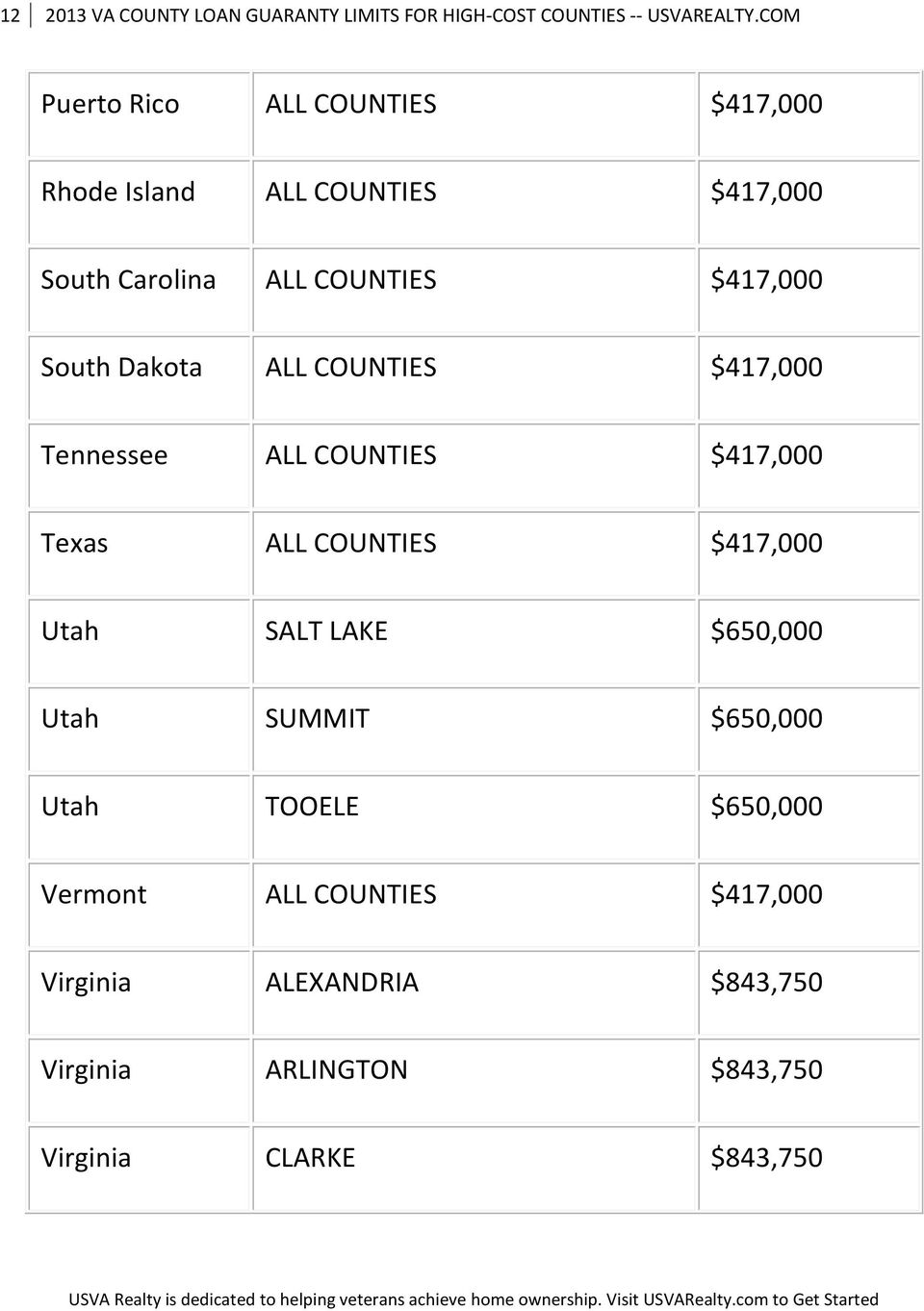 South Dakota ALL COUNTIES $417,000 Tennessee ALL COUNTIES $417,000 Texas ALL COUNTIES $417,000 Utah SALT LAKE