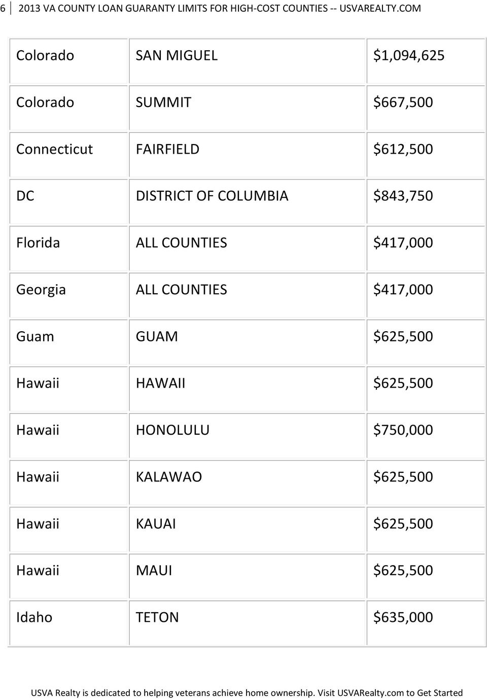 OF COLUMBIA $843,750 Florida ALL COUNTIES $417,000 Georgia ALL COUNTIES $417,000 Guam GUAM $625,500