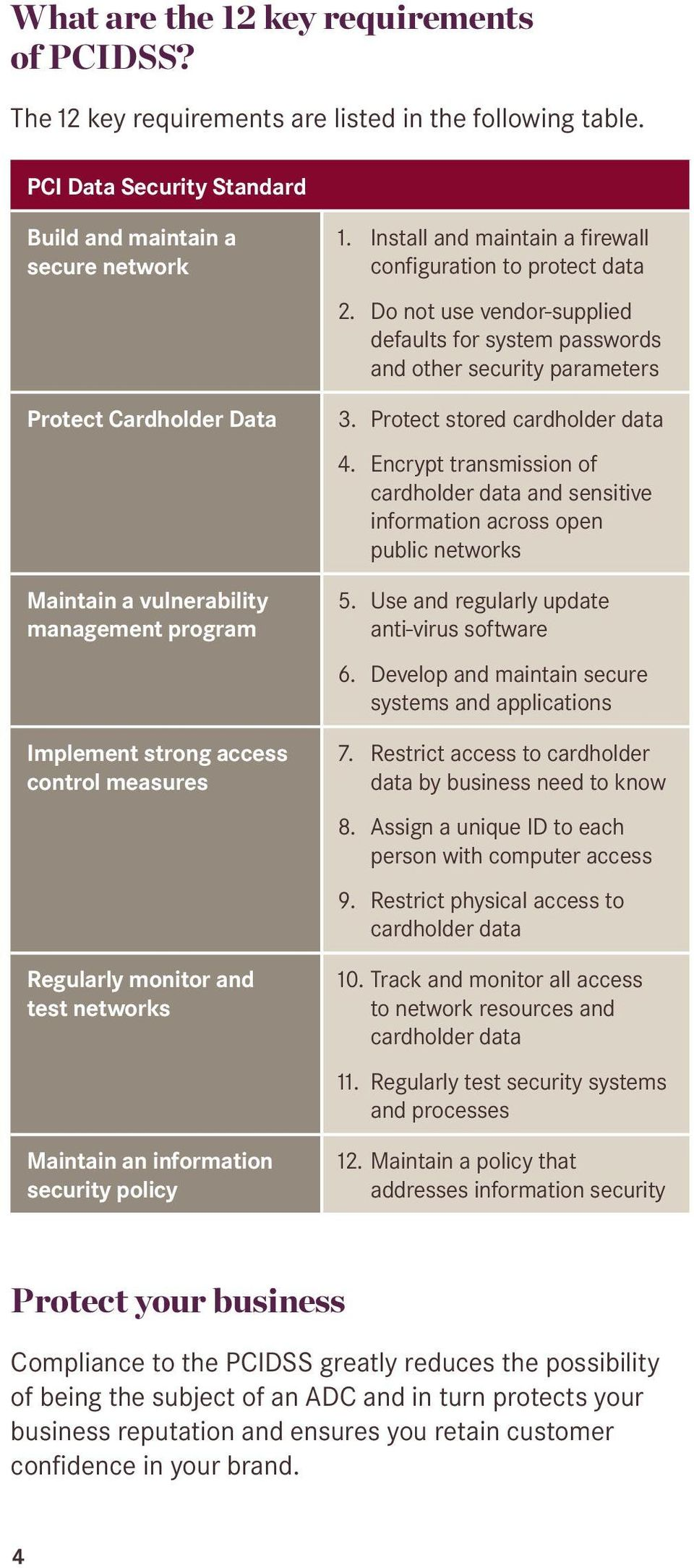 networks Maintain an information security policy 1. Install and maintain a firewall configuration to protect data 2.