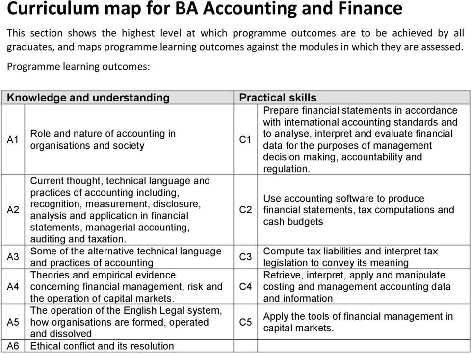 Programme learning outcomes: Knowledge and understanding A A A3 A4 A A6 Role and nature of accounting in organisations and society Current thought, technical language and practices of accounting