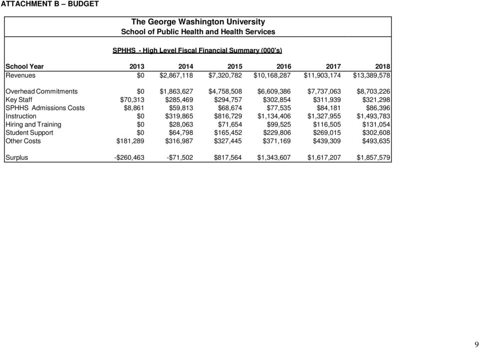 $321,298 SPHHS Admissions Costs $8,861 $59,813 $68,674 $77,535 $84,181 $86,396 Instruction $0 $319,865 $816,729 $1,134,406 $1,327,955 $1,493,783 Hiring and Training $0 $28,063 $71,654 $99,525