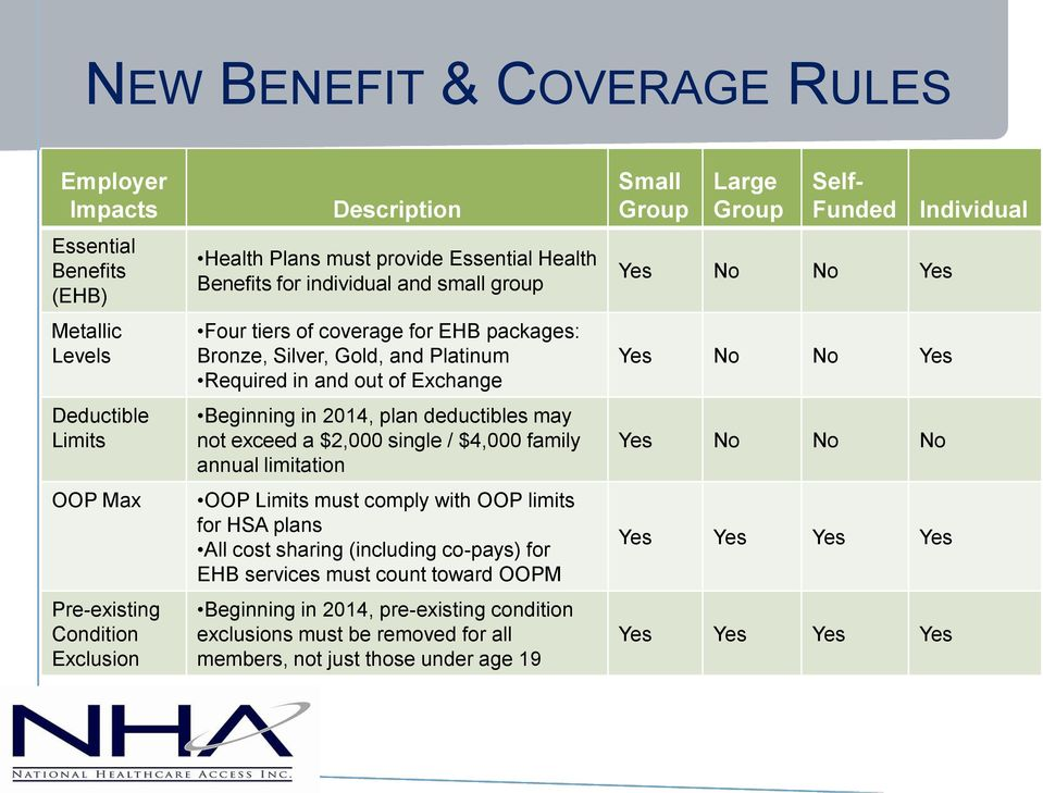 exceed a $2,000 single / $4,000 family annual limitation OOP Limits must comply with OOP limits for HSA plans All cost sharing (including co-pays) for EHB services must count toward OOPM Beginning in