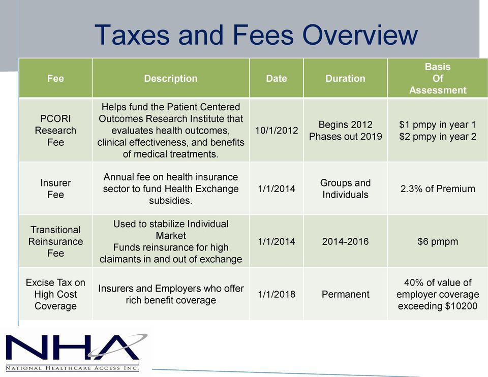 10/1/2012 Begins 2012 Phases out 2019 Basis Of Assessment $1 pmpy in year 1 $2 pmpy in year 2 Insurer Fee Annual fee on health insurance sector to fund Health Exchange subsidies.