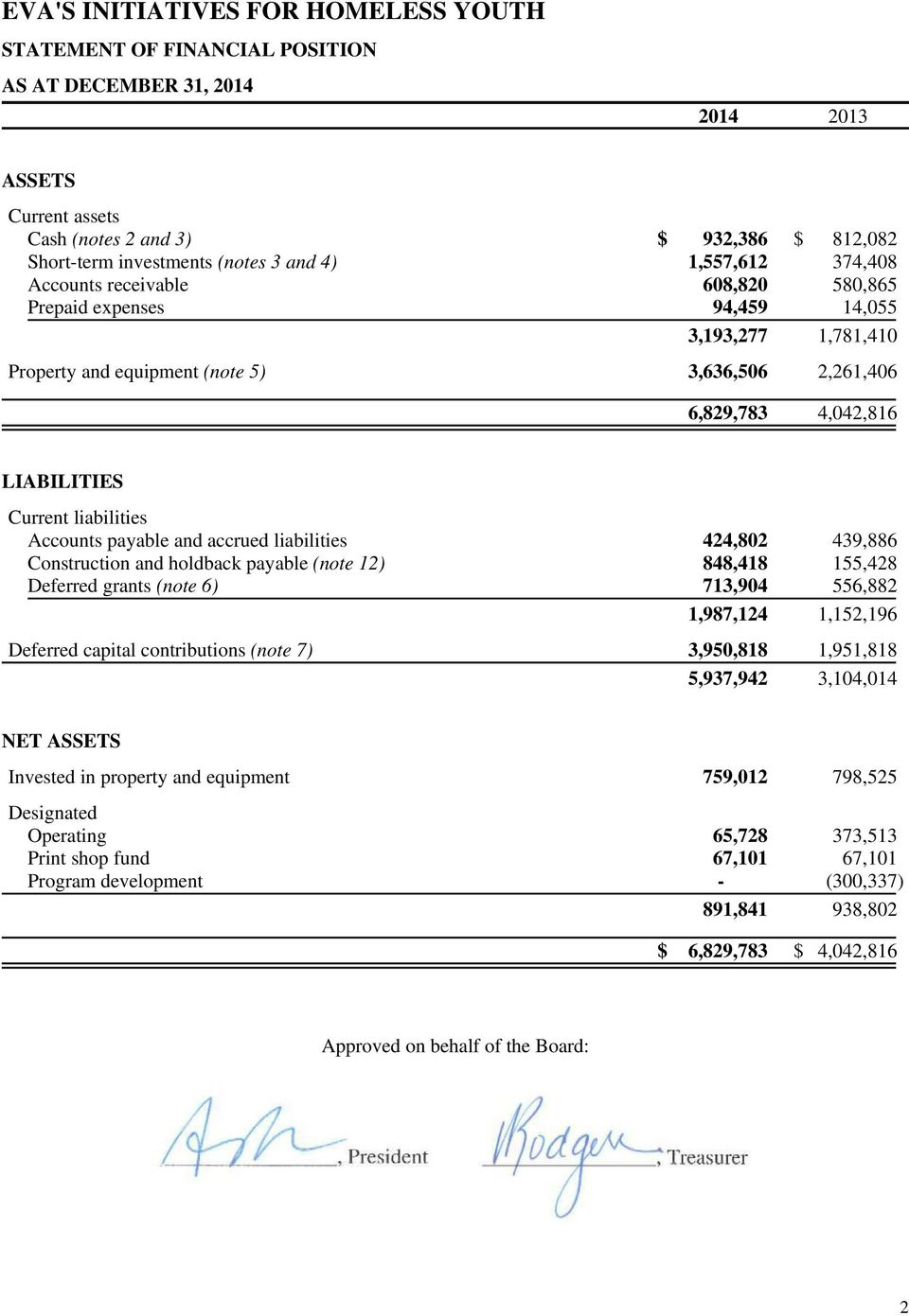 liabilities 424,802 439,886 Construction and holdback payable (note 12) 848,418 155,428 Deferred grants (note 6) 713,904 556,882 1,987,124 1,152,196 Deferred capital contributions (note 7) 3,950,818