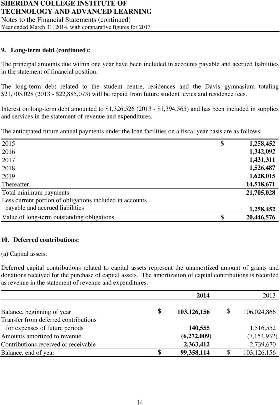 Interest on long-term debt amounted to $1,326,526 (2013 - $1,394,565) and has been included in supplies and services in the statement of revenue and expenditures.