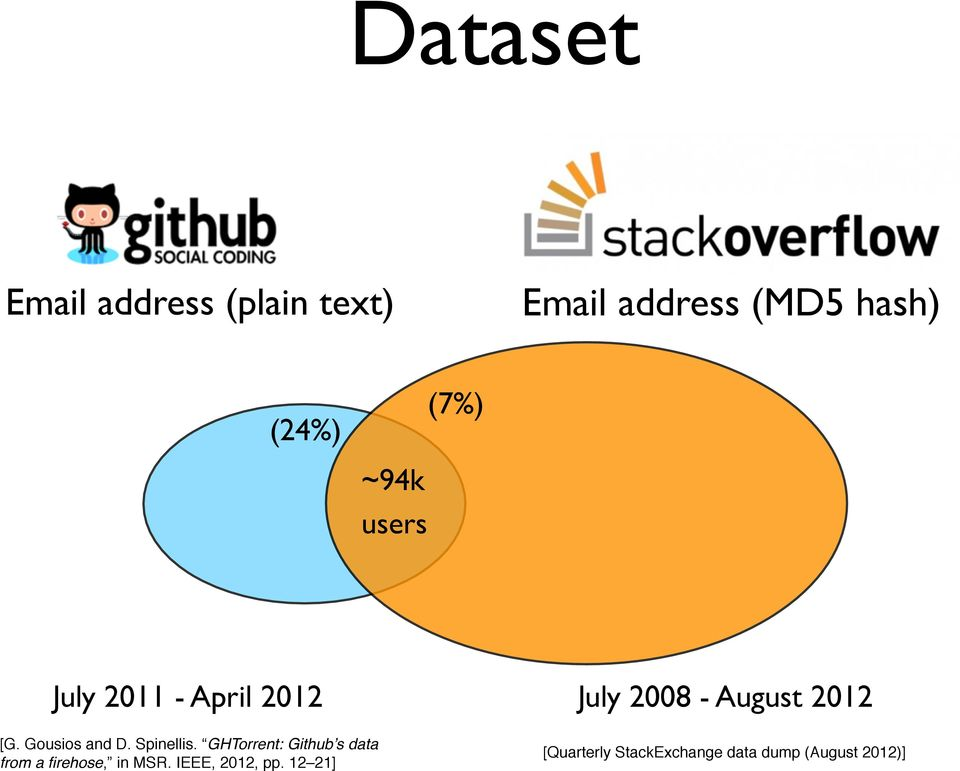 StackOverflow and GitHub: Associations Between Software