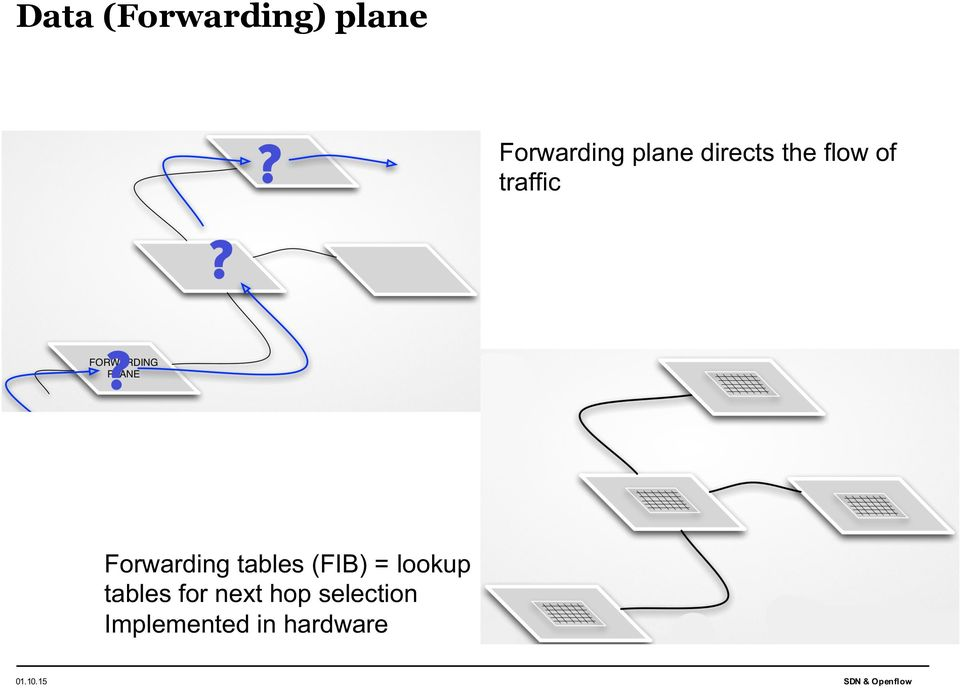 Forwarding tables (FIB) = lookup