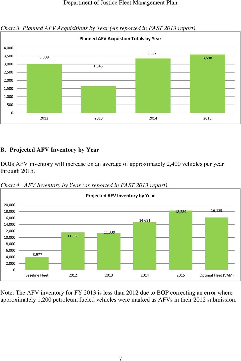 B. Projected AFV Inventory by Year DOJs AFV inventory will increase on an average of approximately 2,400 vehicles per year through 2015. Chart 4.