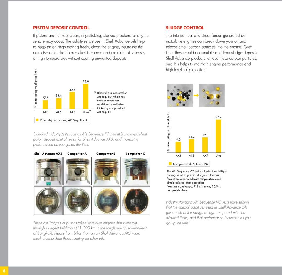 SHELL ADVANCE PRODUCT PORTFOLIO - PDF