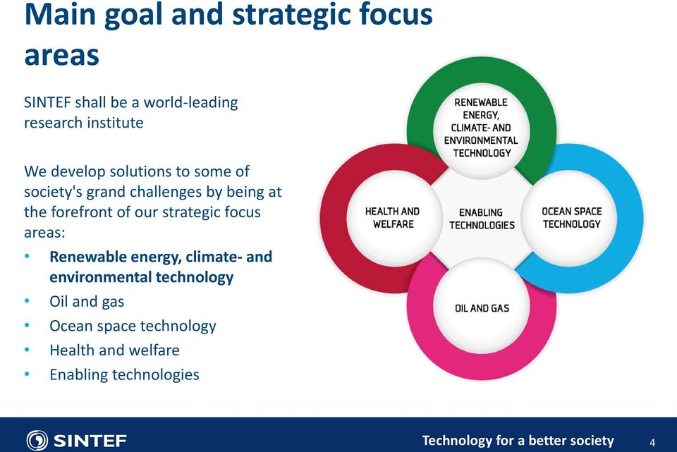 strategic focus areas: Renewable energy, climate- and environmental technology Oil and gas