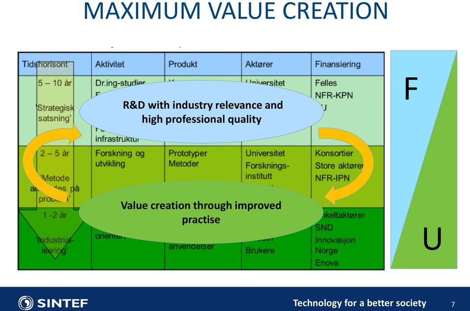 professional quality F Value creation