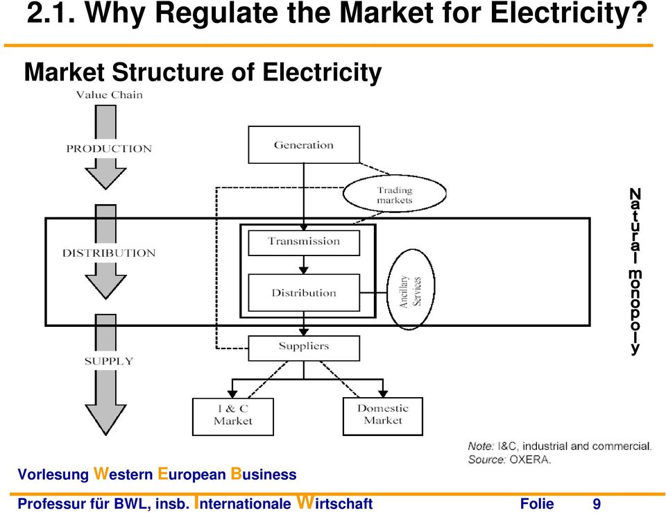 Market Structure of Electricity