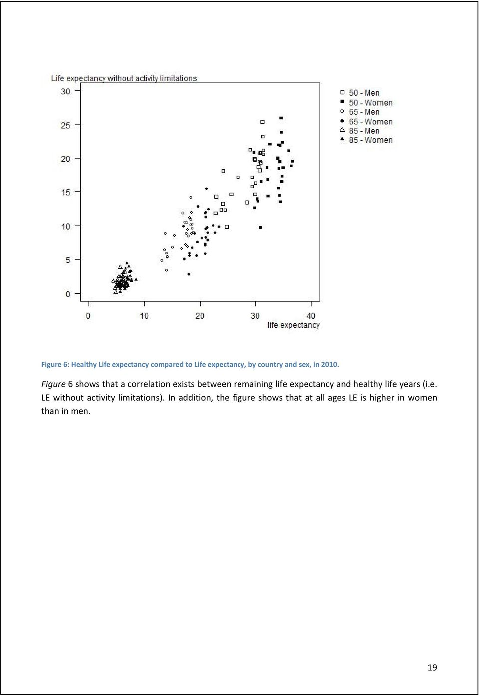 Figure 6 shows that a correlation exists between remaining life expectancy and