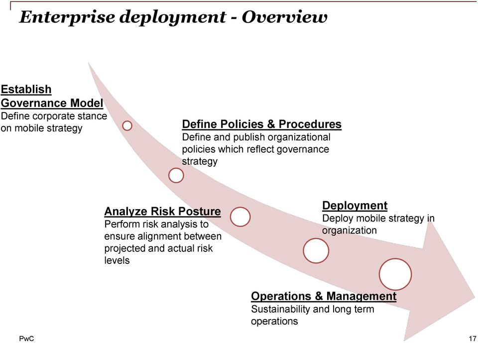 Analyze Risk Posture Perform risk analysis to ensure alignment between projected and actual risk levels
