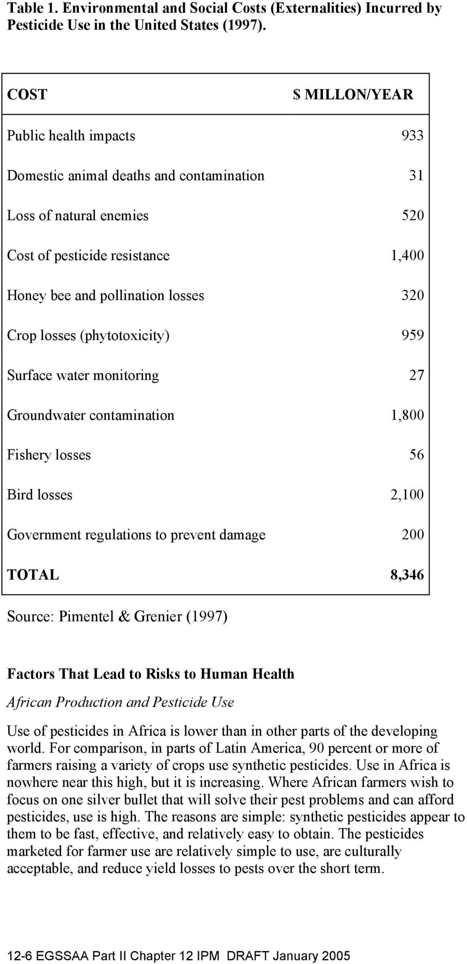 losses (phytotoxicity) 959 Surface water monitoring 27 Groundwater contamination 1,800 Fishery losses 56 Bird losses 2,100 Government regulations to prevent damage 200 TOTAL 8,346 Source: Pimentel &