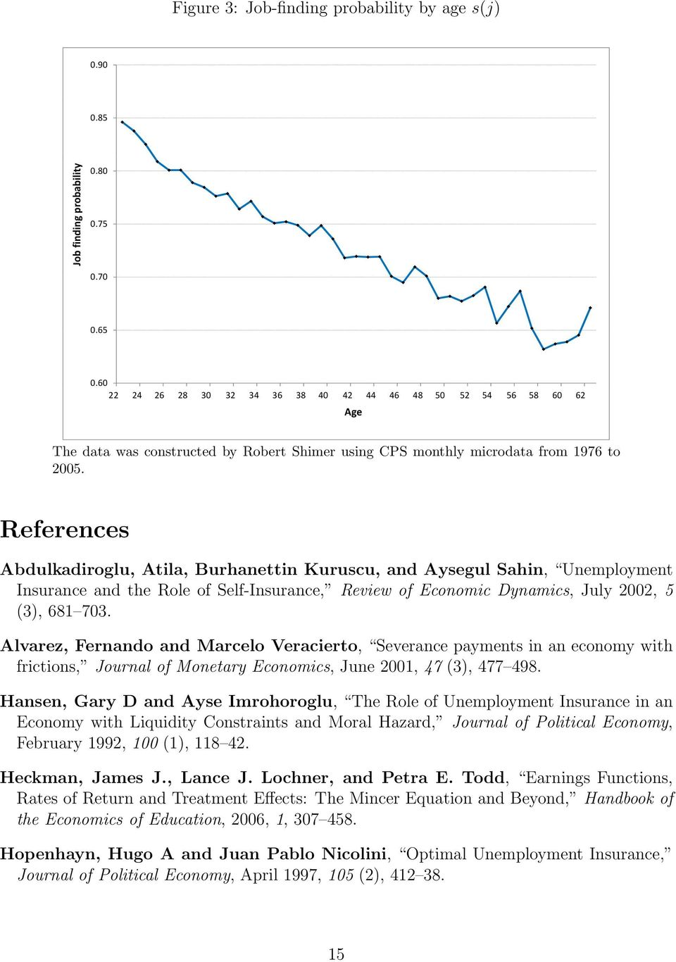 References Abdulkadiroglu, Atila, Burhanettin Kuruscu, and Aysegul Sahin, Unemployment Insurance and the Role of Self-Insurance, Review of Economic Dynamics, July 2002, 5 (3), 681 703.