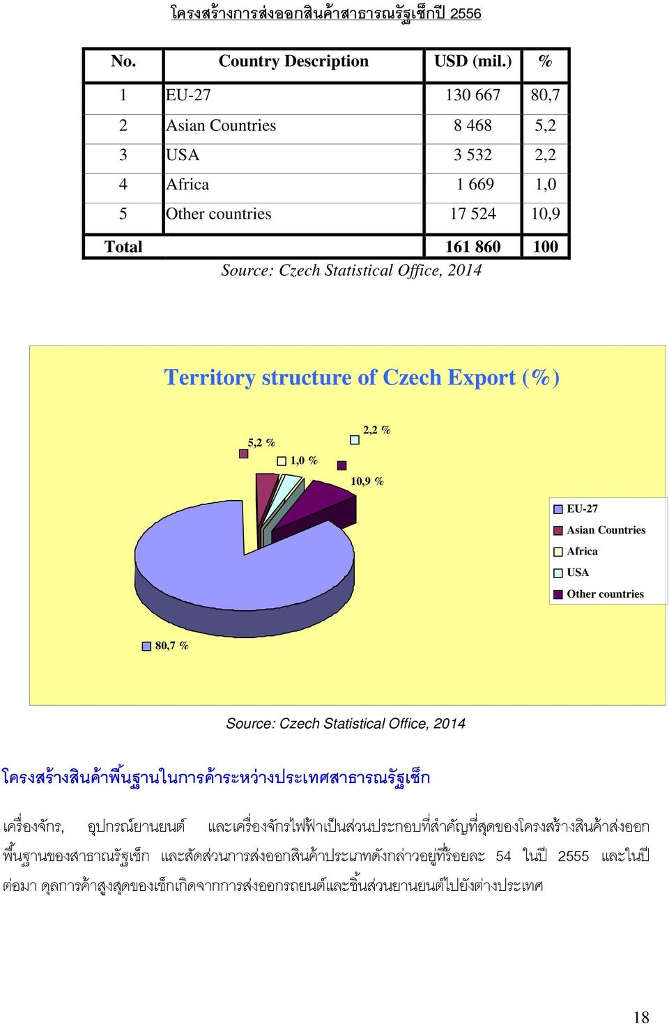 structure of Czech Export (%) 5,2 % 1,0 % 2,2 % 10,9 % EU-27 Asian Countries Africa USA Other countries 80,7 % Source: Czech Statistical Office, 2014 โครงสร างส นค าพ นฐานในการค าระหว