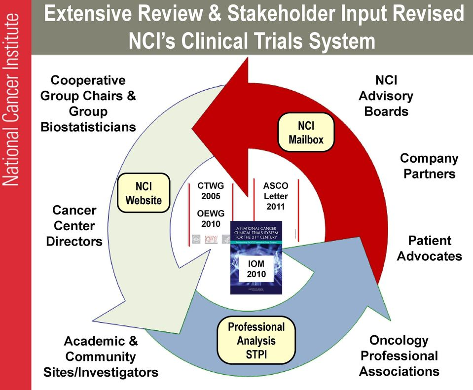 Transforming the NCI Clinical Trials Program and Operational