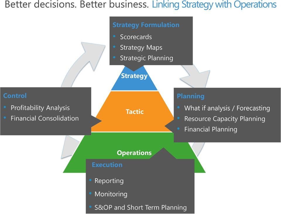 Technology Management Decisions: Business Analytics. One Technology. Product. Right