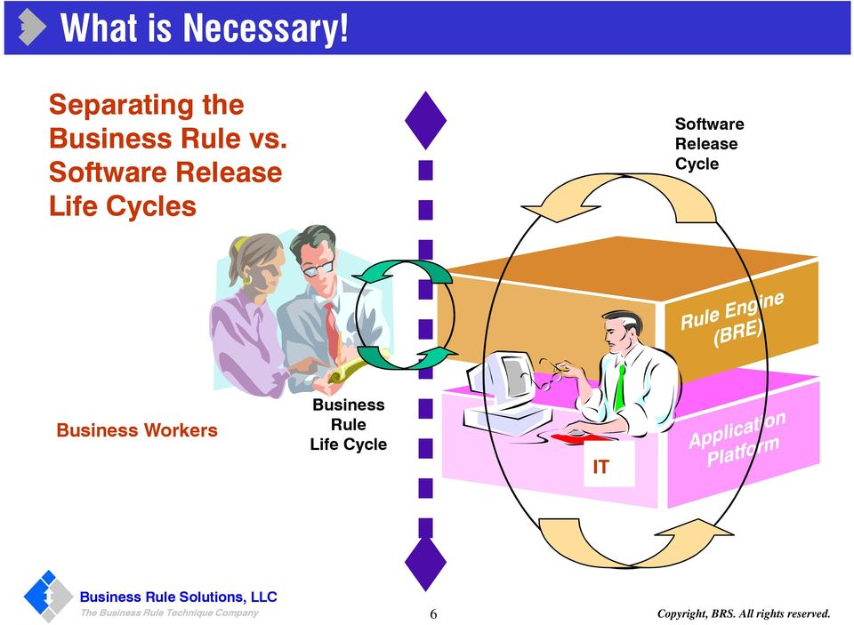 Business Workers Business Rule Life Cycle IT The