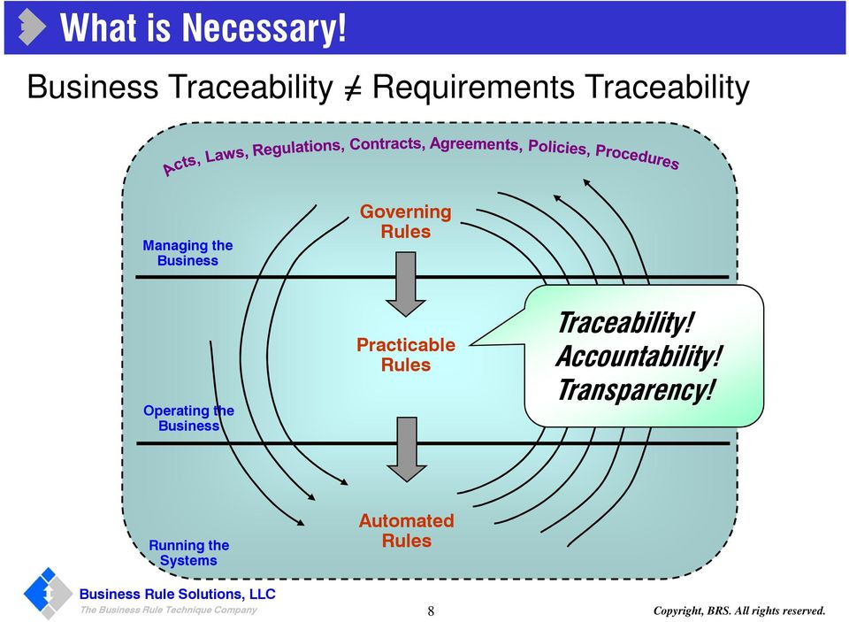 Governing Rules Operating the Business Practicable Rules Traceability!