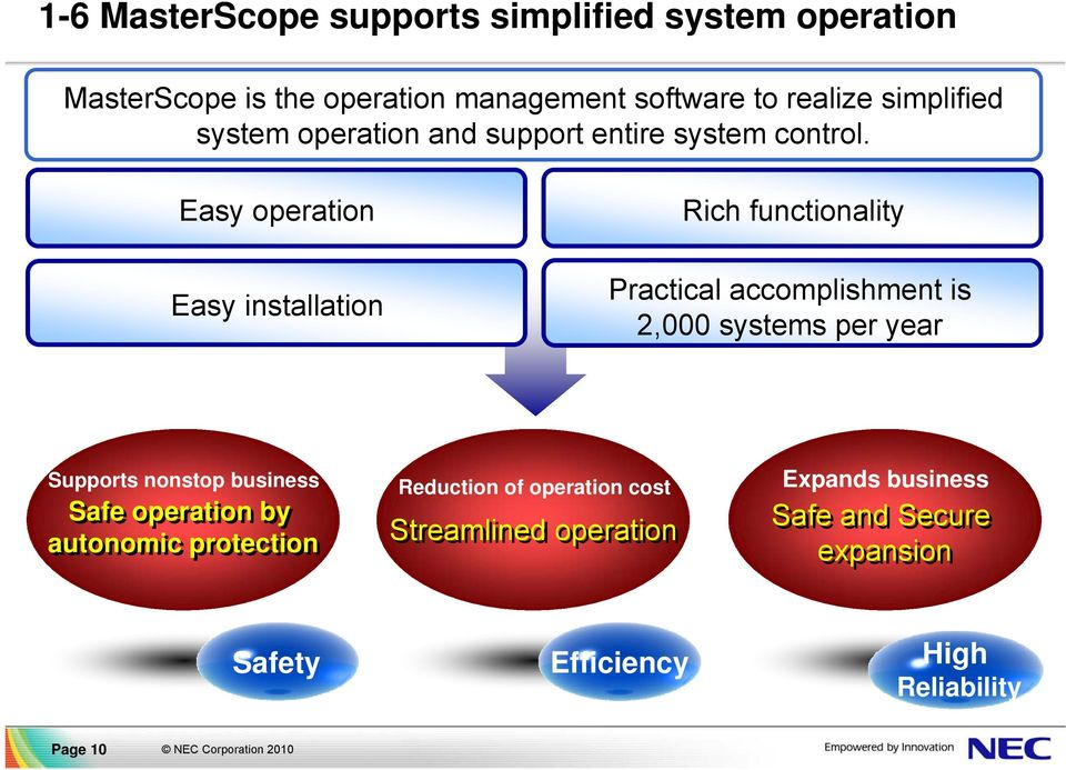 Easy operation Easy installation Rich functionality Practical accomplishment is 2,000 systems per year Supports nonstop
