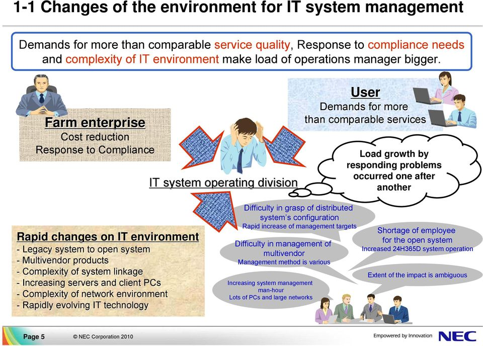Farm enterprise Cost reduction Response to Compliance IT system operating division User Demands for more than comparable services Load growth by responding problems occurred one after another Rapid