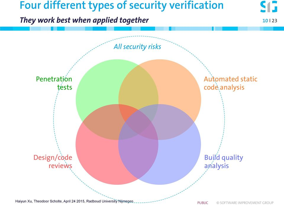 security risks Penetration tests Automated static