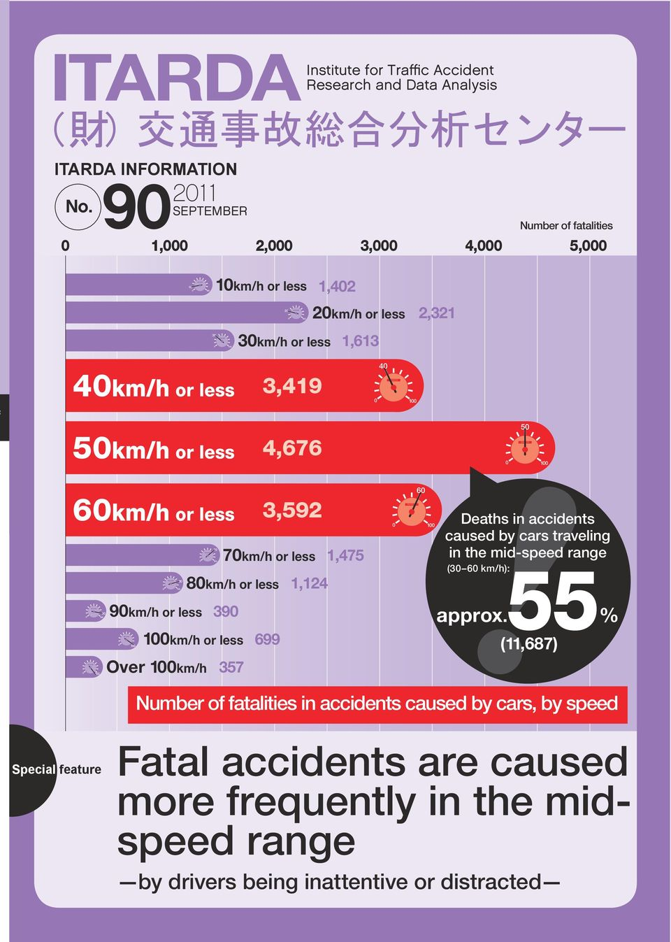 1 9km/h or less 1 1 7km/h or less 8km/h or less 1km/h or less Over 1km/h 8 7 1 39 357 3,592 699 1,124 1,475 972 6 1 Deaths in accidents caused by cars traveling in the